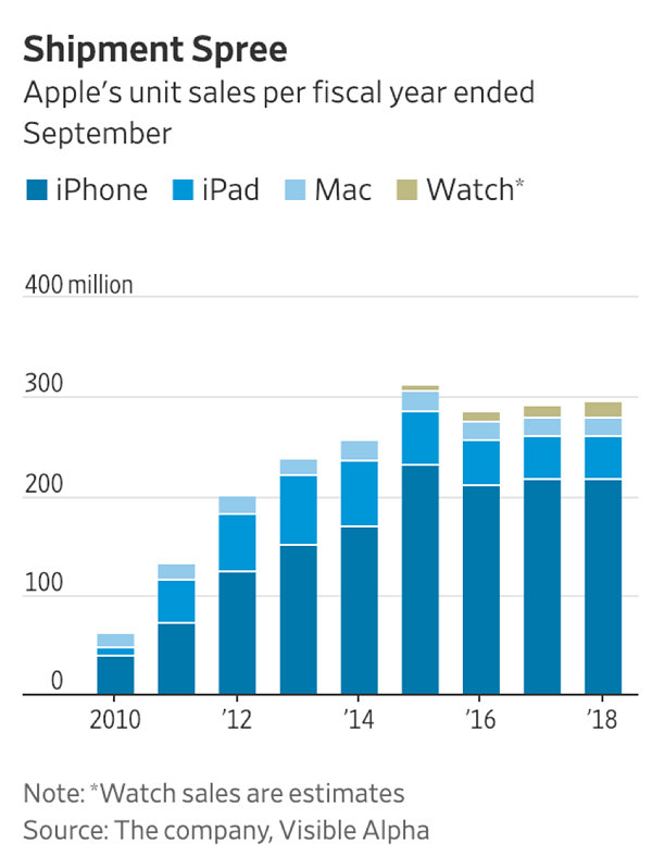 apple unit sales